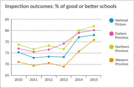 FFT Results Analysis Graph from GradeMaker Analytics